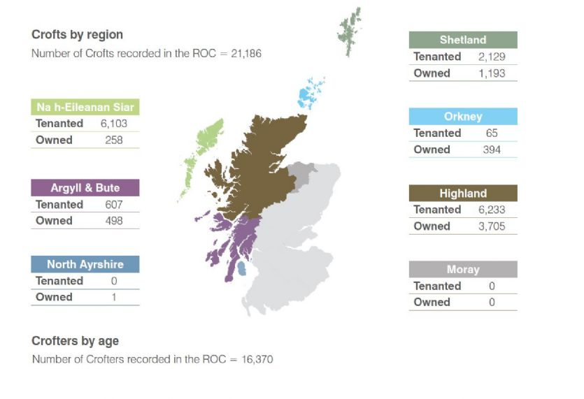 Image showing map of crofting areas and details of number of crofts